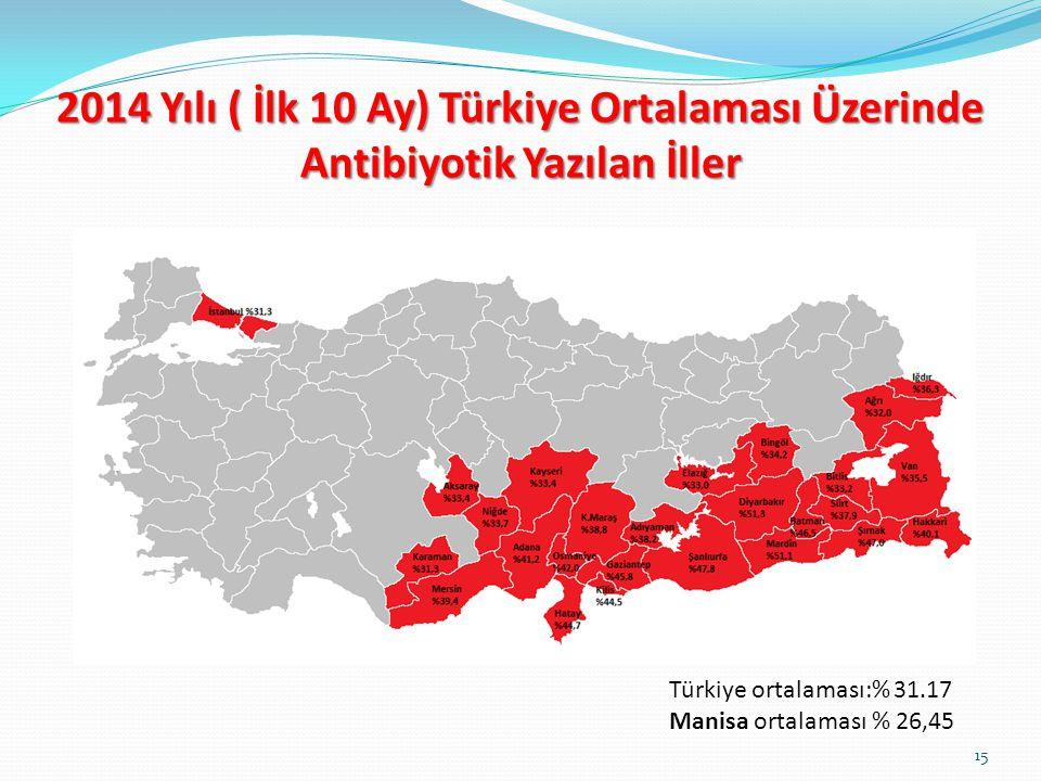 Türkiye ortalaması:% 31.17 Manisa ortalaması % 26,45 2014 Yılı ( İlk 10 Ay) Türkiye Ortalaması Üzerinde Antibiyotik Yazılan İller 15