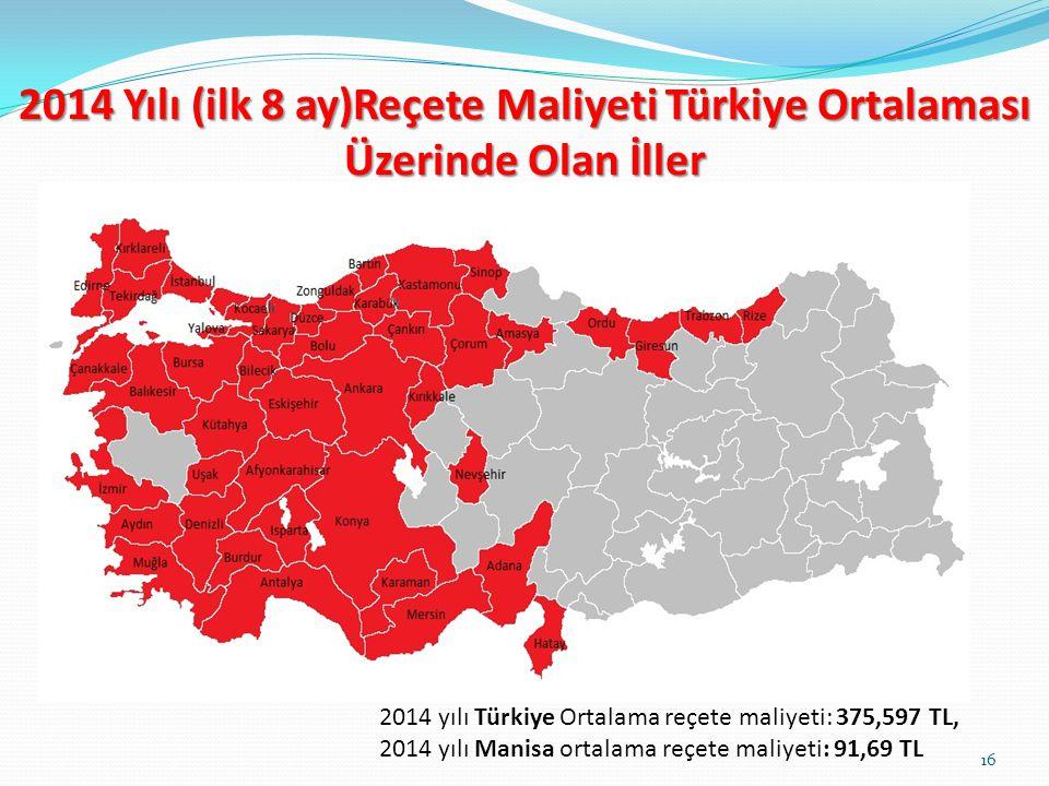 2014 yılı Türkiye Ortalama reçete maliyeti: 375,597 TL, 2014 yılı Manisa ortalama reçete maliyeti: 91,69 TL 2014 Yılı (ilk 8 ay)Reçete Maliyeti Türkiye Ortalaması Üzerinde Olan İller 16