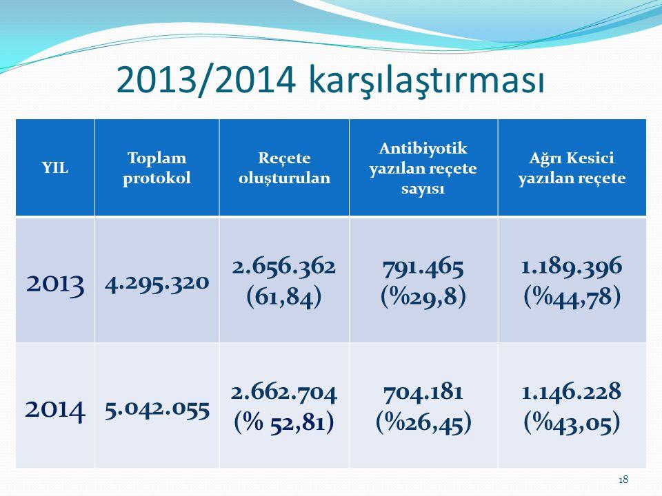 2013/2014 karşılaştırması YIL Toplam protokol Reçete oluşturulan Antibiyotik yazılan reçete sayısı Ağrı Kesici yazılan reçete 2013 4.295.320 2.656.362 (61,84) 791.465 (%29,8) 1.189.396 (%44,78) 2014 5.042.055 2.662.704 (% 52,81) 704.181 (%26,45) 1.146.228 (%43,05) 18