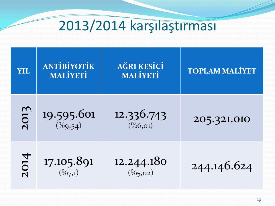 2013/2014 karşılaştırması YIL ANTİBİYOTİK MALİYETİ AĞRI KESİCİ MALİYETİ TOPLAM MALİYET 2013 19.595.601 (%9,54) 12.336.743 (%6,01) 205.321.010 2014 17.105.891 (%7,1) 12.244.180 (%5,02) 244.146.624 19