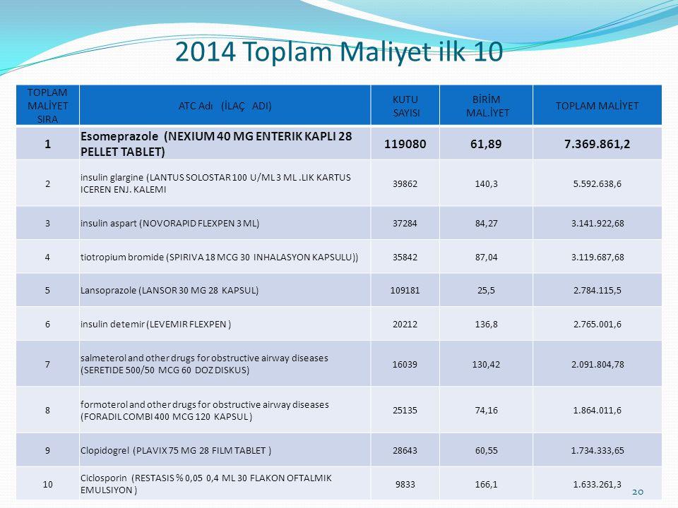 2014 Toplam Maliyet ilk 10 TOPLAM MALİYET SIRA ATC Adı (İLAÇ ADI) KUTU SAYISI BİRİM MAL.İYET TOPLAM MALİYET 1 Esomeprazole (NEXIUM 40 MG ENTERIK KAPLI 28 PELLET TABLET) 11908061,897.369.861,2 2 insulin glargine (LANTUS SOLOSTAR 100 U/ML 3 ML.LIK KARTUS ICEREN ENJ.