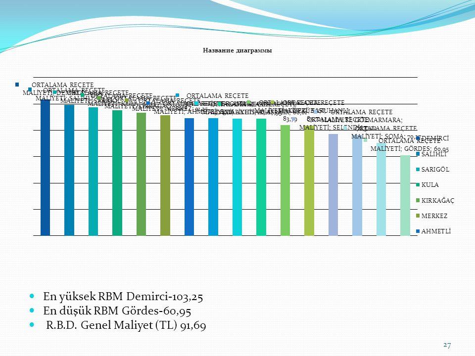 En yüksek RBM Demirci-103,25 En düşük RBM Gördes-60,95 R.B.D. Genel Maliyet (TL) 91,69 27