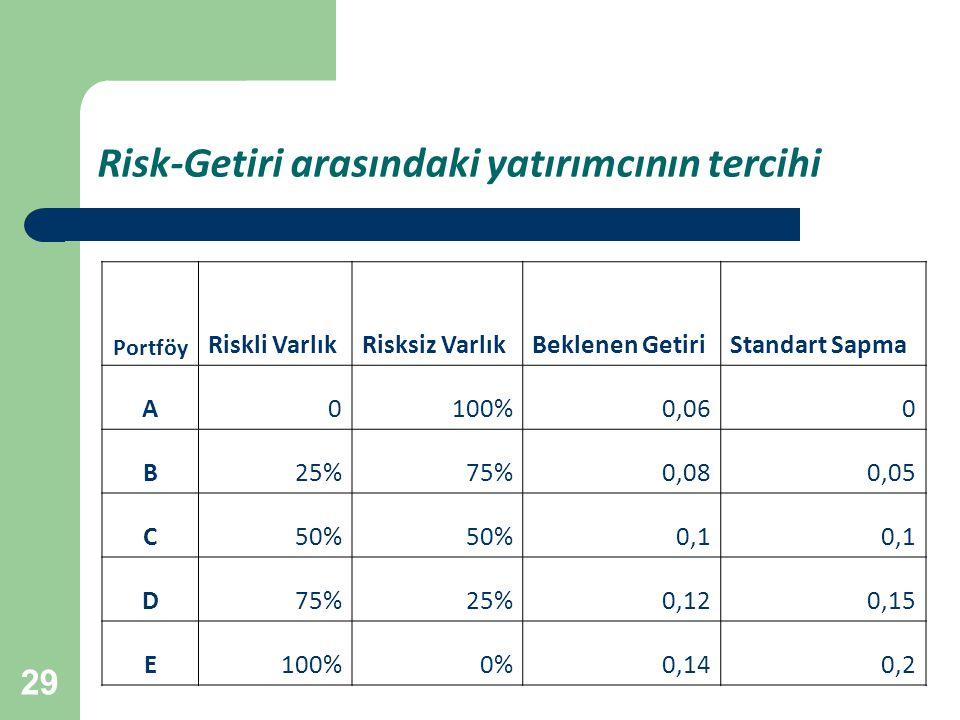 29 Risk-Getiri arasındaki yatırımcının tercihi Portföy Riskli VarlıkRisksiz VarlıkBeklenen GetiriStandart Sapma A0100%0,060 B25%75%0,080,05 C50% 0,1 D