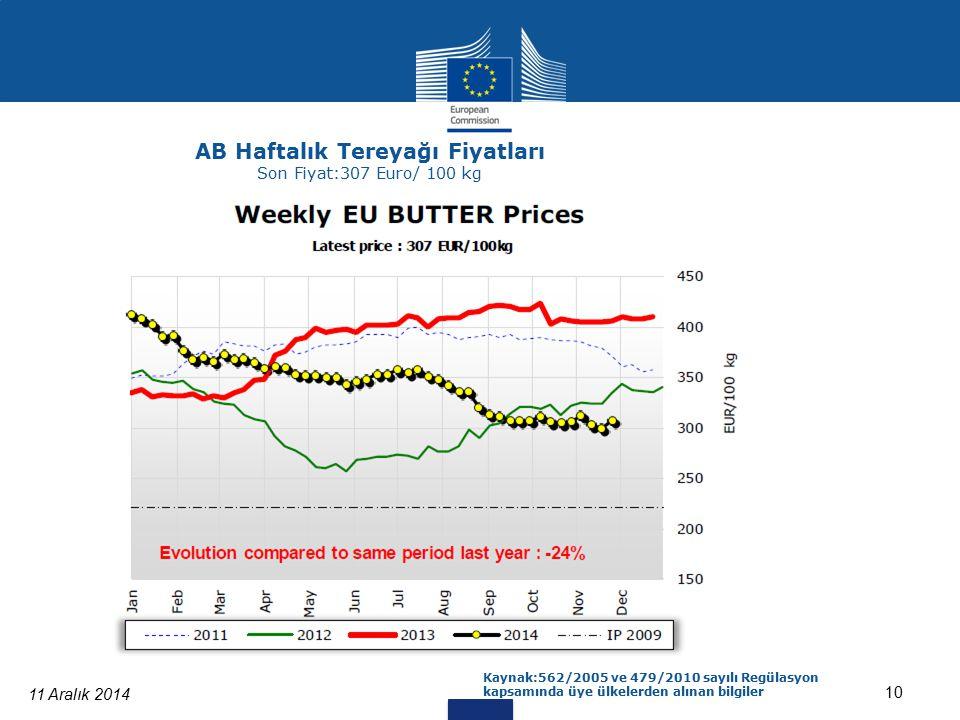 11 Aralık 2014 10 AB Haftalık Tereyağı Fiyatları Son Fiyat:307 Euro/ 100 kg Kaynak:562/2005 ve 479/2010 sayılı Regülasyon kapsamında üye ülkelerden alınan bilgiler