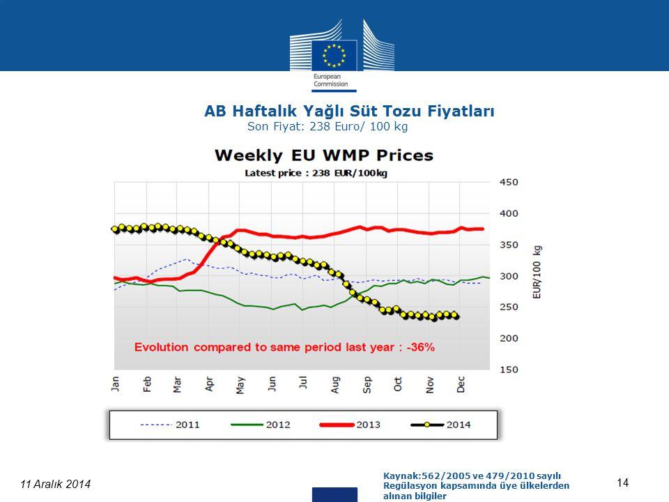 11 Aralık 2014 14 Kaynak:562/2005 ve 479/2010 sayılı Regülasyon kapsamında üye ülkelerden alınan bilgiler AB Haftalık Yağlı Süt Tozu Fiyatları Son Fiyat: 238 Euro/ 100 kg