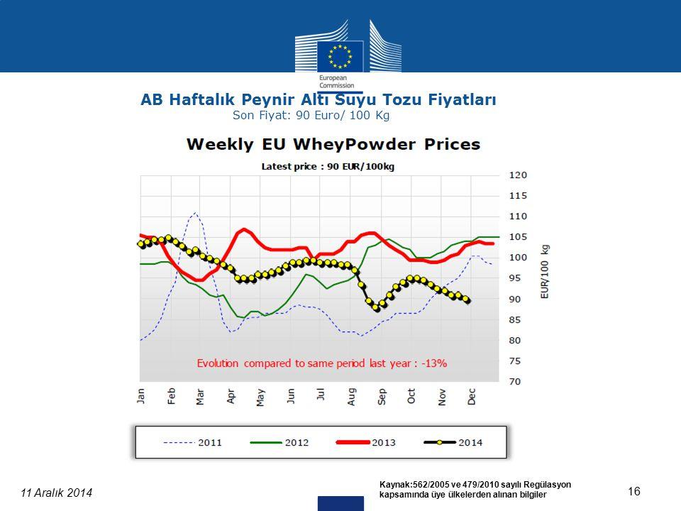 11 Aralık 2014 16 Kaynak:562/2005 ve 479/2010 sayılı Regülasyon kapsamında üye ülkelerden alınan bilgiler AB Haftalık Peynir Altı Suyu Tozu Fiyatları Son Fiyat: 90 Euro/ 100 Kg