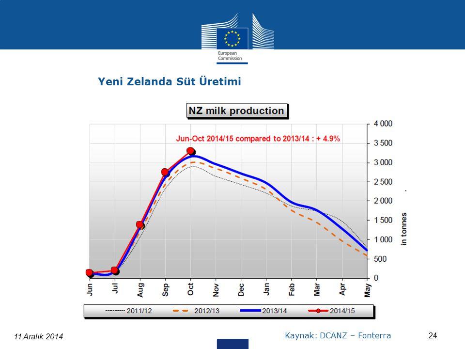 11 Aralık 2014 24 Yeni Zelanda Süt Üretimi Kaynak: DCANZ – Fonterra