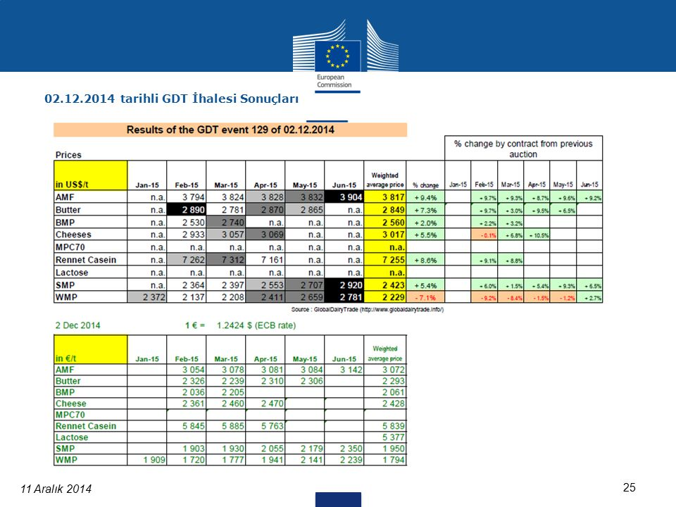11 Aralık 2014 25 02.12.2014 tarihli GDT İhalesi Sonuçları