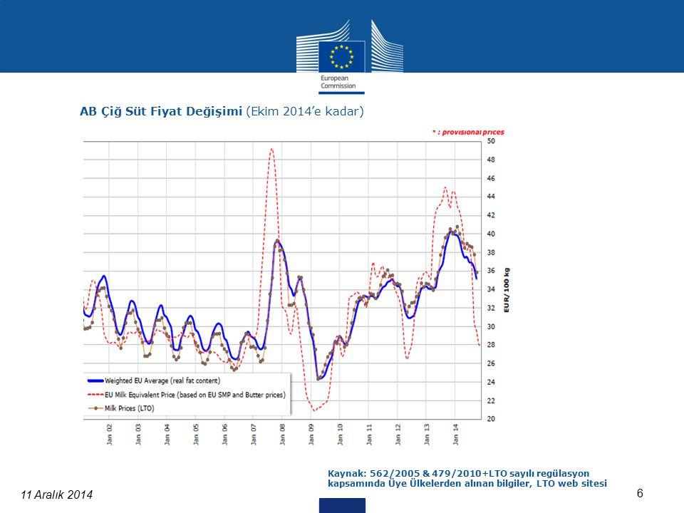 11 Aralık 2014 6 AB Çiğ Süt Fiyat Değişimi (Ekim 2014'e kadar) Kaynak: 562/2005 & 479/2010+LTO sayılı regülasyon kapsamında Üye Ülkelerden alınan bilgiler, LTO web sitesi