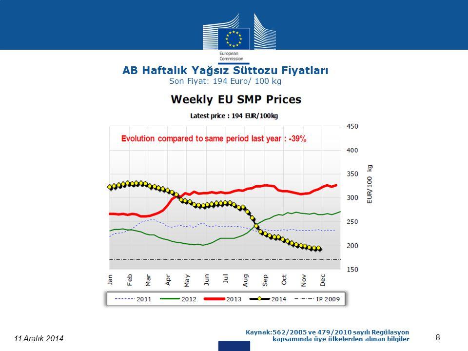 11 Aralık 2014 8 Kaynak:562/2005 ve 479/2010 sayılı Regülasyon kapsamında üye ülkelerden alınan bilgiler AB Haftalık Yağsız Süttozu Fiyatları Son Fiyat: 194 Euro/ 100 kg