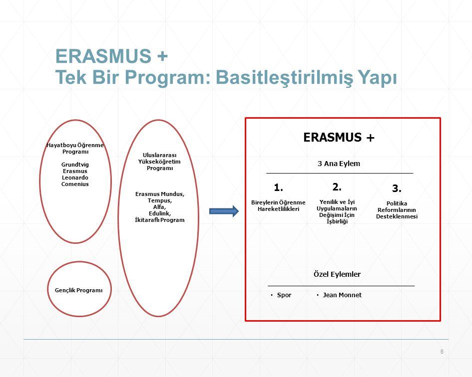 ERASMUS + Tek Bir Program: Basitleştirilmiş Yapı Hayatboyu Öğrenme Programı Grundtvig Erasmus Leonardo Comenius Gençlik Programı ERASMUS + 3 Ana Eylem