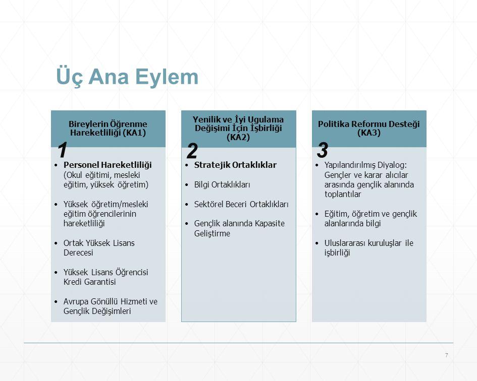 Üç Ana Eylem Bireylerin Öğrenme Hareketliliği (KA1) Personel Hareketliliği (Okul eğitimi, mesleki eğitim, yüksek öğretim) Yüksek öğretim/mesleki eğiti