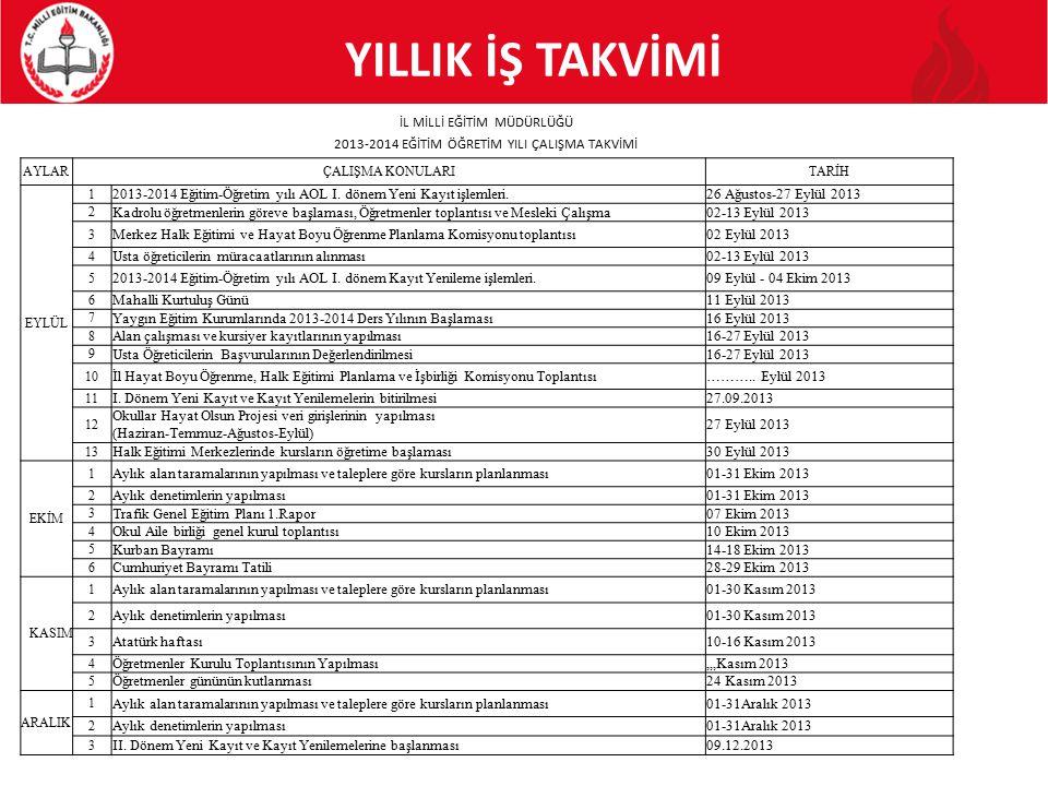 YILLIK İŞ TAKVİMİ İL MİLLİ EĞİTİM MÜDÜRLÜĞÜ 2013-2014 EĞİTİM ÖĞRETİM YILI ÇALIŞMA TAKVİMİ AYLARÇALIŞMA KONULARITARİH EYLÜL 1 2013-2014 Eğitim-Öğretim