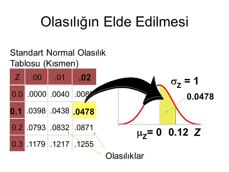 Z  Z = 0  Z = 1 0.12 Z.00.01 0.0.0000.0040.0080.0398.0438 0.2.0793.0832.0871 0.3.1179.1217.1255 Olasılığın Elde Edilmesi 0.0478.02 0.1.0478 Standart