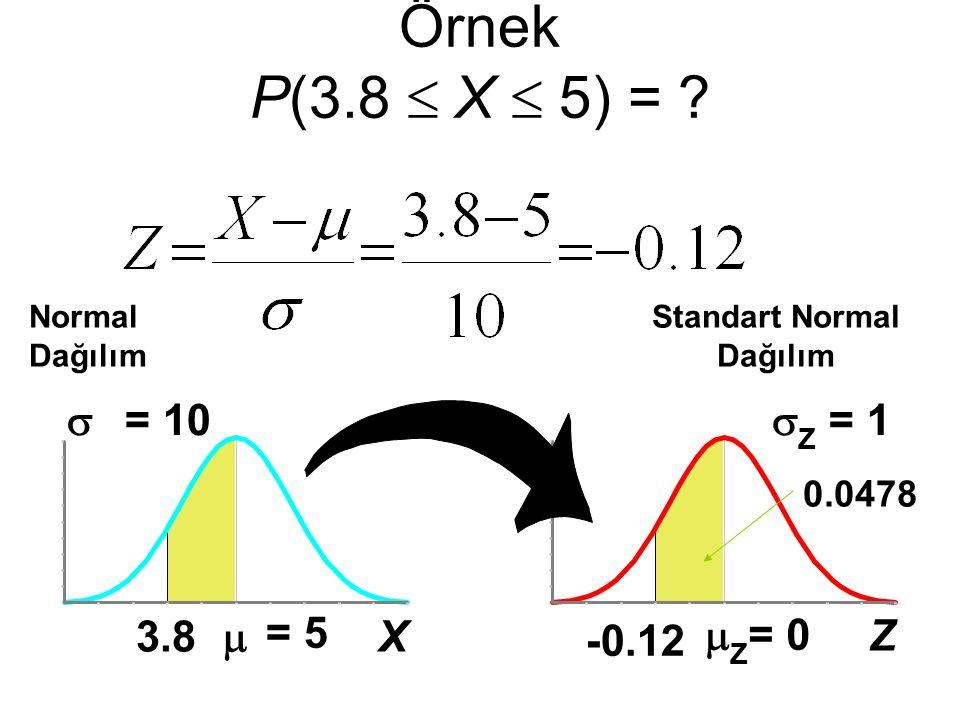 Z  Z = 0  Z = 1 -0.12 Örnek P(3.8  X  5) = ? Normal Dağılım 0.0478 Standart Normal Dağılım X  = 5  = 10 3.8