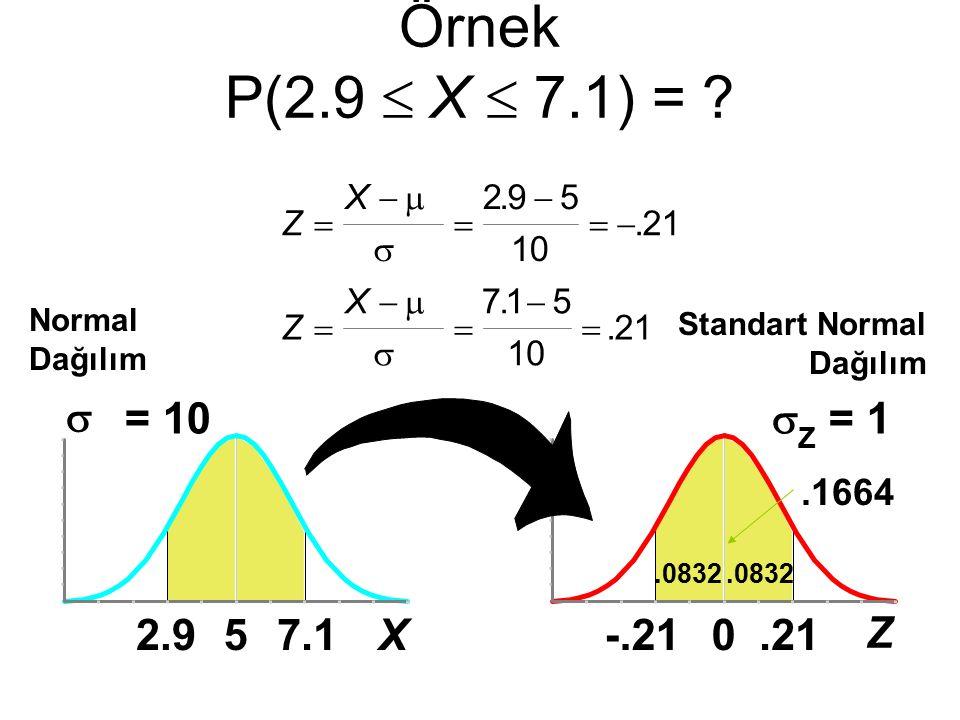 0  Z = 1 -.21 Z.21 Örnek P(2.9  X  7.1) = ? Normal Dağılım.1664.0832 Standart Normal Dağılım 5  = 10 2.97.1X Z X Z X              