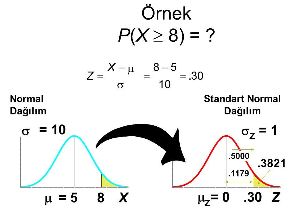 Z  Z = 0  Z = 1.30 Örnek P(X  8) = ? Normal Dağılım Standart Normal Dağılım.1179.5000.3821 Z X        85 10 30. X  = 5  = 10 8