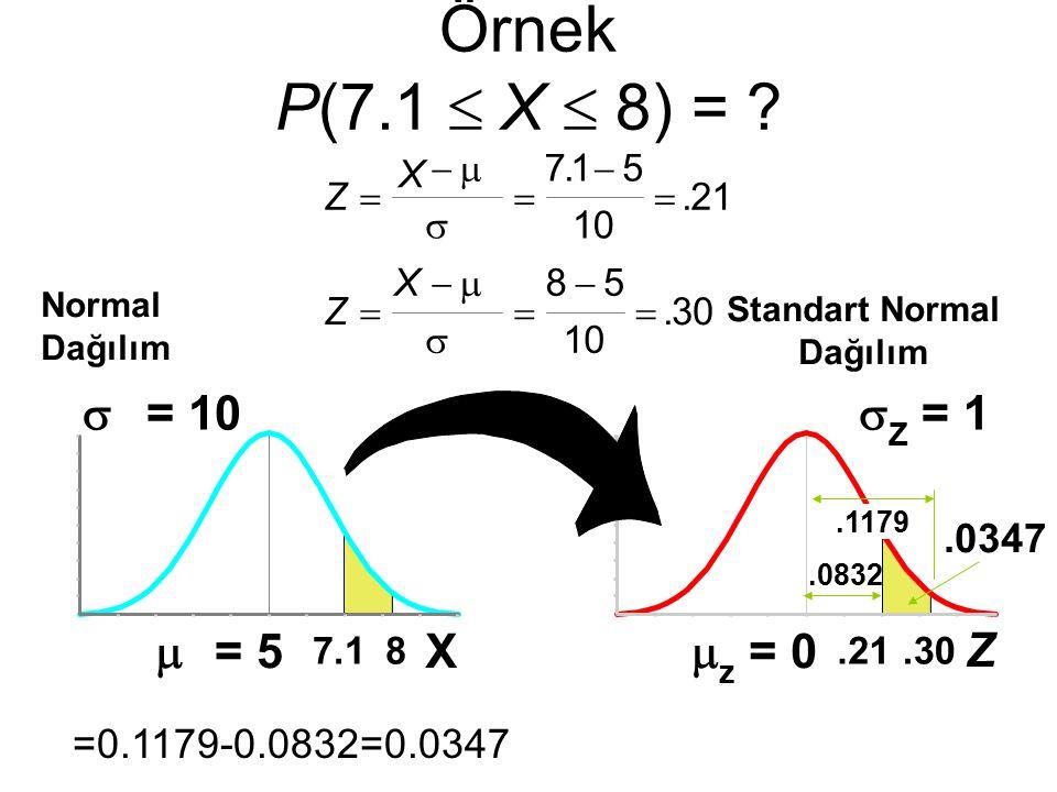  z = 0  Z = 1.30 Z.21 Örnek P(7.1  X  8) = ? Normal Dağılım.0832.1179.0347 Standart Normal Dağılım Z X Z X               715 10 21 8