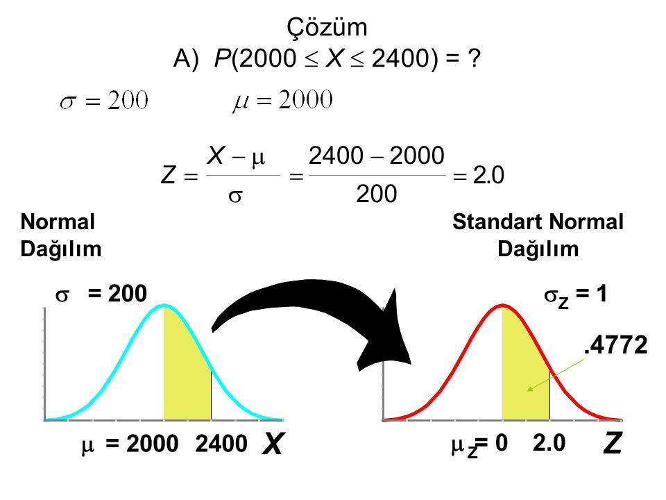 Z  Z = 0  Z = 1 2.0 Çözüm A) P(2000  X  2400) = ? Normal Dağılım.4772 Standart Normal Dağılım Z X        24002000 200 20. X  = 2000  = 20