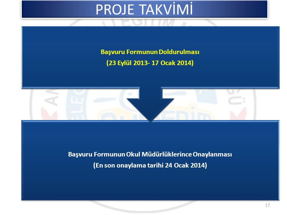 Başvuru Formunun Okul Müdürlüklerince Onaylanması (En son onaylama tarihi 24 Ocak 2014) Başvuru Formunun Doldurulması (23 Eylül 2013- 17 Ocak 2014) PR