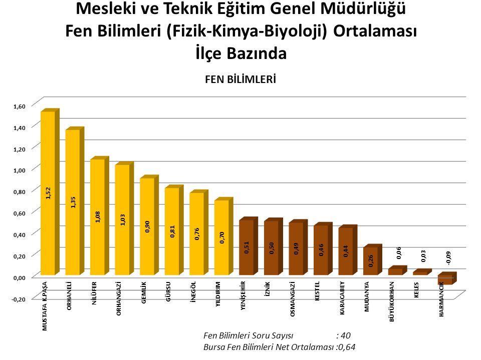 Mesleki ve Teknik Eğitim Genel Müdürlüğü Fen Bilimleri (Fizik-Kimya-Biyoloji) Ortalaması İlçe Bazında Fen Bilimleri Soru Sayısı : 40 Bursa Fen Bilimleri Net Ortalaması :0,64