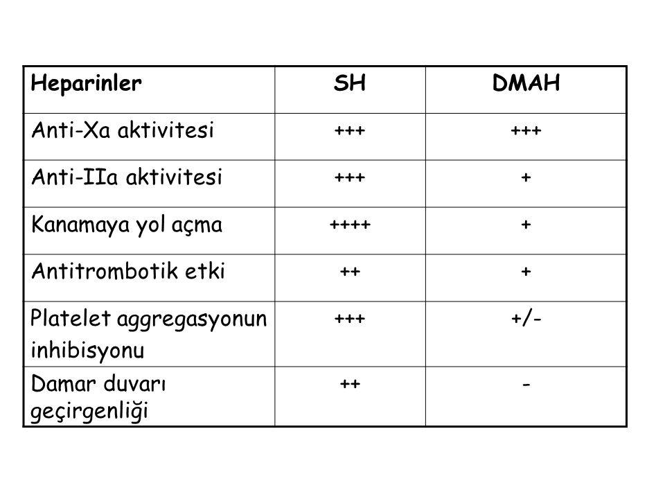 HeparinlerSHDMAH Anti-Xa aktivitesi+++ Anti-IIa aktivitesi++++ Kanamaya yol açma+++++ Antitrombotik etki+++ Platelet aggregasyonun inhibisyonu ++++/-
