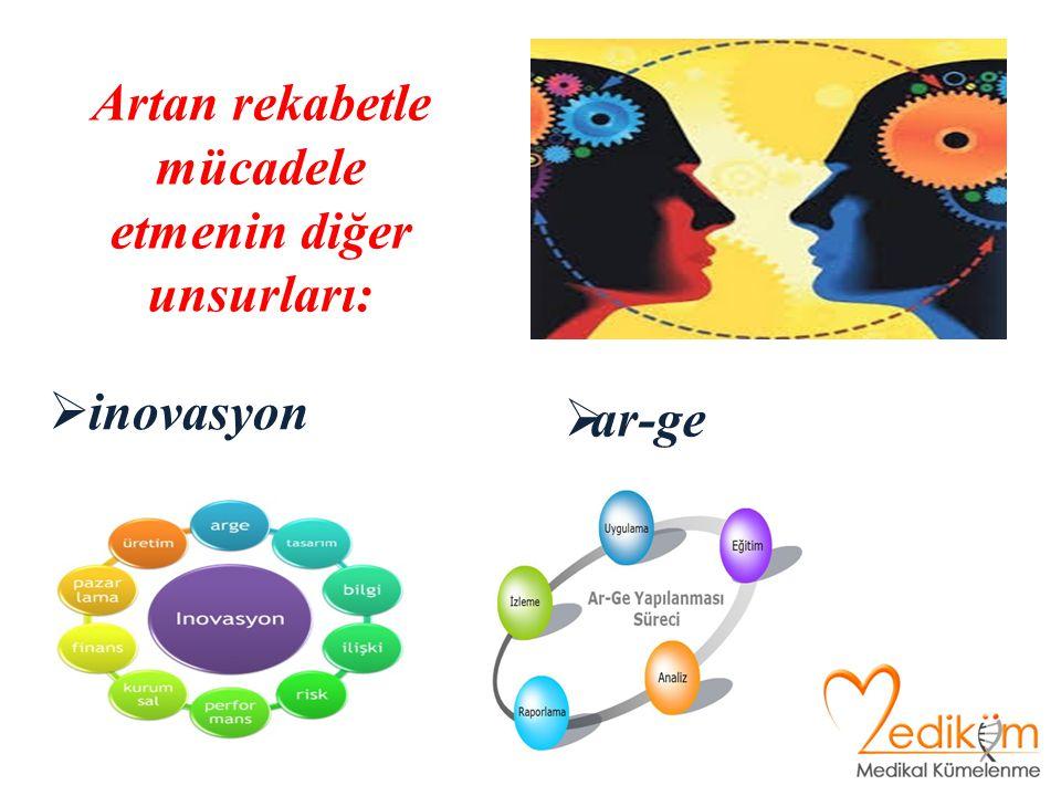 Artan rekabetle mücadele etmenin diğer unsurları:  ar-ge  inovasyon