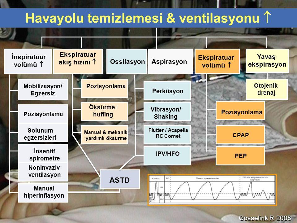 Ossilasyon CPAP PEP Perküsyon Vibrasyon/ Shaking Öksürme / huffing Manual & mekanik yardımlı öksürme Mobilizasyon/ Egzersiz Pozisyonlama Solunum egzer
