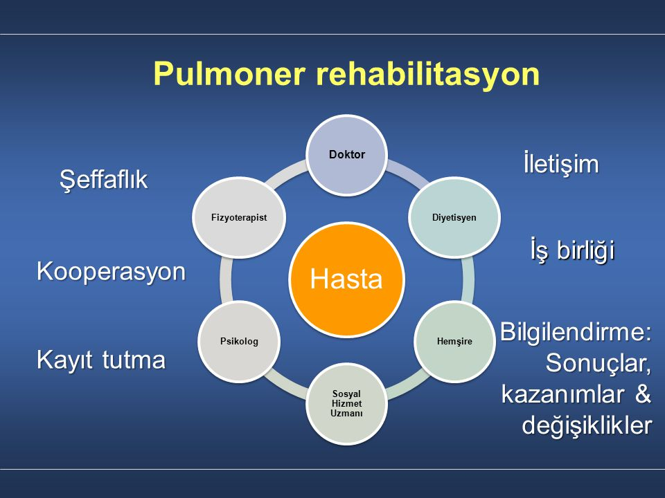 Pulmoner rehabilitasyon Şeffaflık Kayıt tutma Bilgilendirme: Sonuçlar, kazanımlar & değişiklikler İletişim Kooperasyon İş birliği Hasta Doktor Diyetis