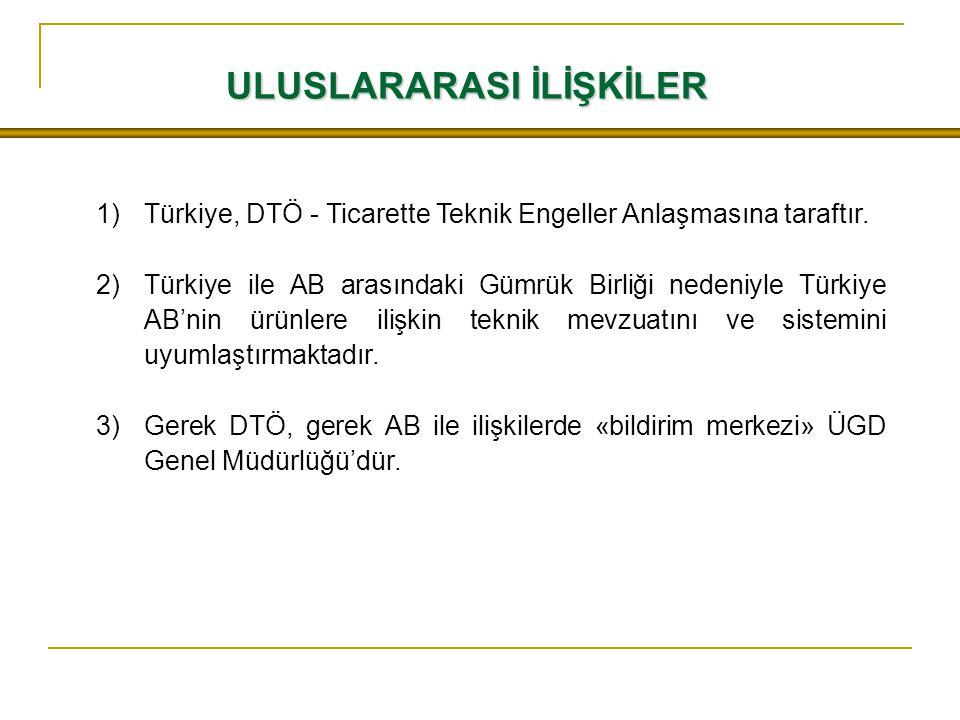ULUSLARARASI İLİŞKİLER 1)Türkiye, DTÖ - Ticarette Teknik Engeller Anlaşmasına taraftır.