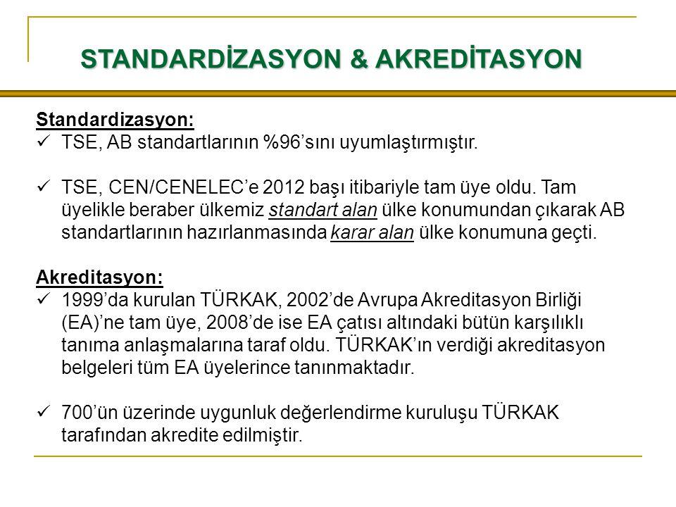 STANDARDİZASYON & AKREDİTASYON Standardizasyon: TSE, AB standartlarının %96'sını uyumlaştırmıştır.