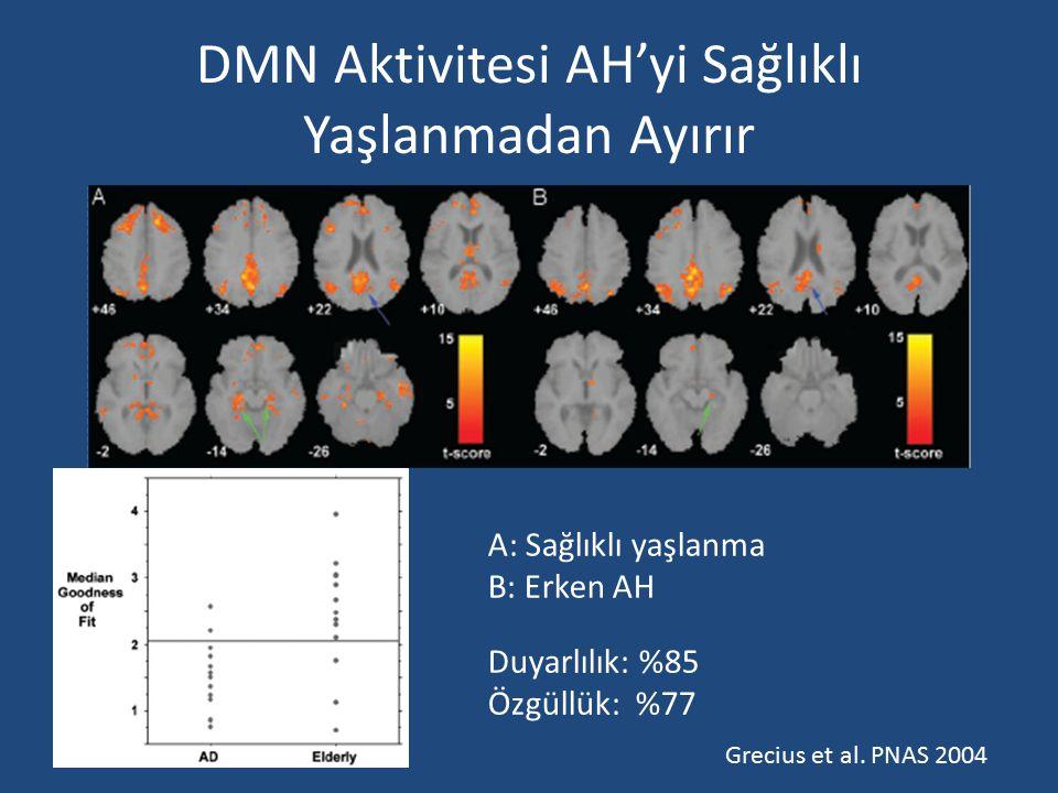DMN Aktivitesi AH'yi Sağlıklı Yaşlanmadan Ayırır A: Sağlıklı yaşlanma B: Erken AH Duyarlılık: %85 Özgüllük: %77 Grecius et al. PNAS 2004