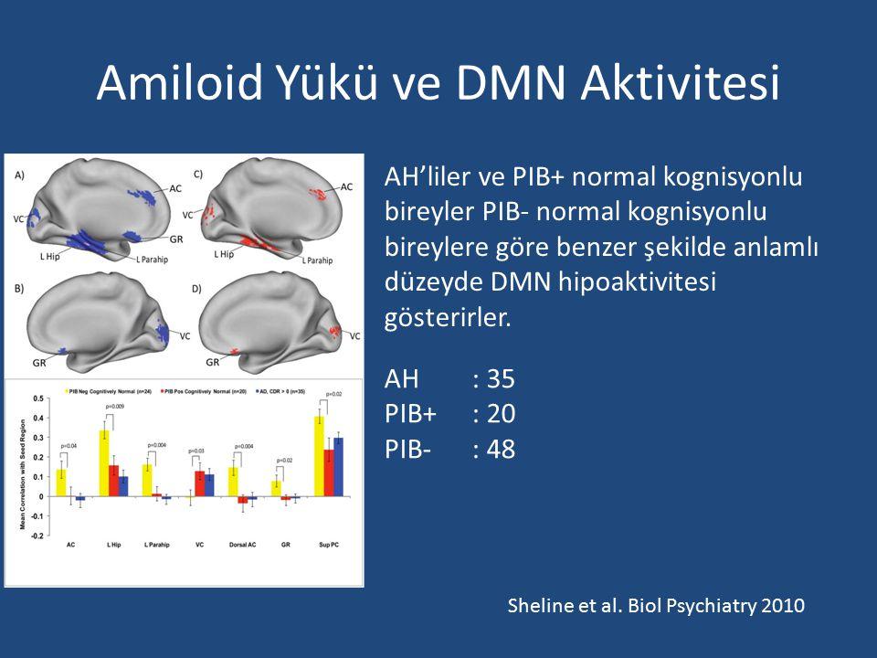 Amiloid Yükü ve DMN Aktivitesi AH'liler ve PIB+ normal kognisyonlu bireyler PIB- normal kognisyonlu bireylere göre benzer şekilde anlamlı düzeyde DMN