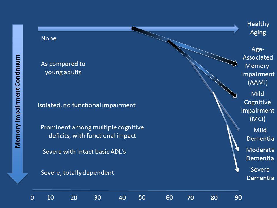 109050 30 7080 60 40200 Healthy Aging Age- Associated Memory Impairment (AAMI) Mild Cognitive Impairment (MCI) Mild Dementia Moderate Dementia Severe