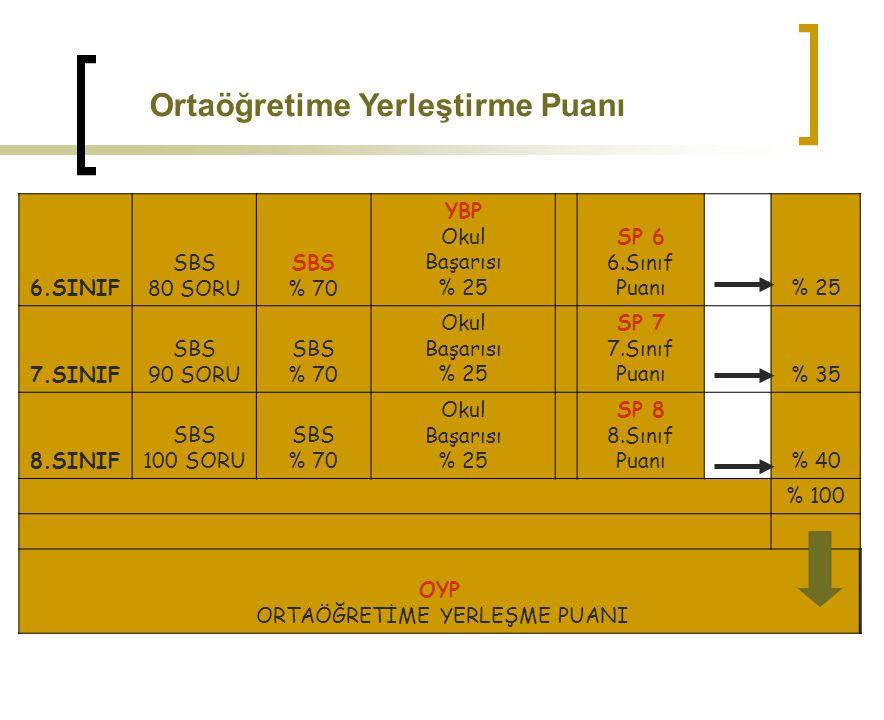 6.SINIF SBS 80 SORU SBS % 70 YBP Okul Başarısı % 25 SP 6 6.Sınıf Puanı % 25 7.SINIF SBS 90 SORU SBS % 70 Okul Başarısı % 25 SP 7 7.Sınıf Puanı % 35 8.