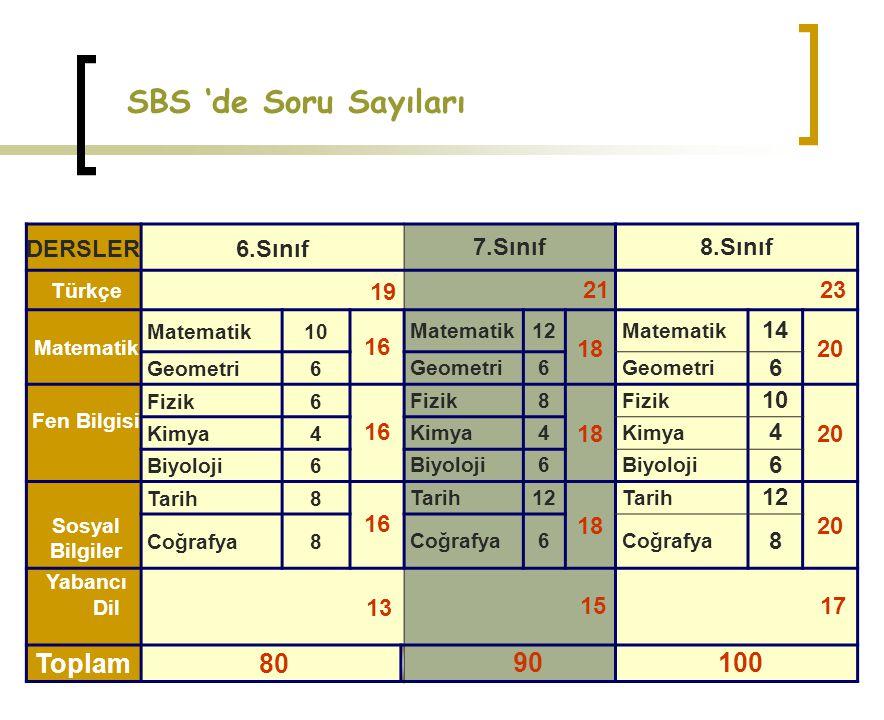 SBS 'de Soru Sayıları DERSLER6.Sınıf7.Sınıf8.Sınıf Türkçe 19 21 23 Matematik 10 16 Matematik12 18 Matematik 14 20 Geometri6 6 6 Fen Bilgisi Fizik6 16