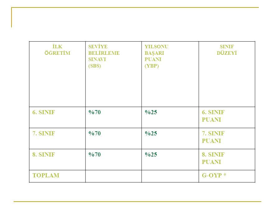 İLK Ö ĞRETİM SEVİYE BELİRLEME SINAVI (SBS) YILSONU BAŞARI PUANI (YBP) SINIF D Ü ZEYİ 6. SINIF%70%256. SINIF PUANI 7. SINIF%70%257. SINIF PUANI 8. SINI