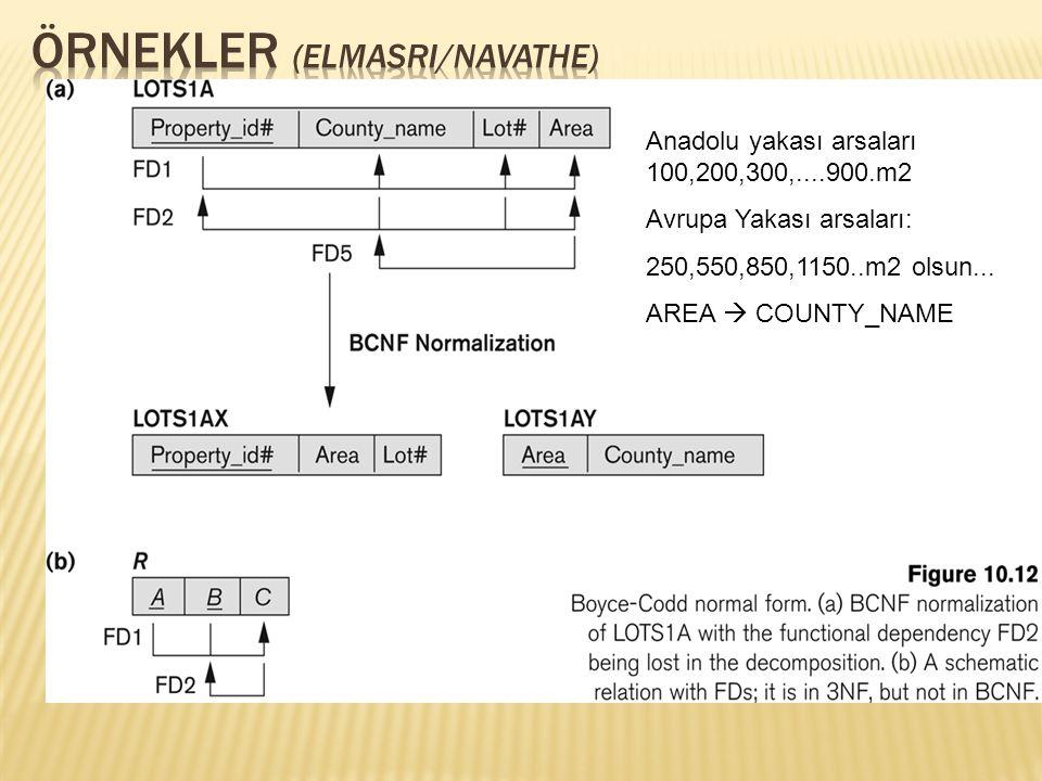 Anadolu yakası arsaları 100,200,300,....900.m2 Avrupa Yakası arsaları: 250,550,850,1150..m2 olsun... AREA  COUNTY_NAME