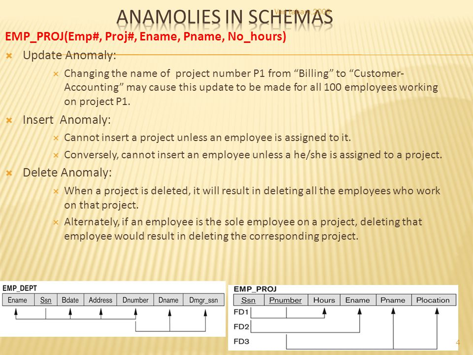 "EMP_PROJ(Emp#, Proj#, Ename, Pname, No_hours)  Update Anomaly:  Changing the name of project number P1 from ""Billing"" to ""Customer- Accounting"" may"