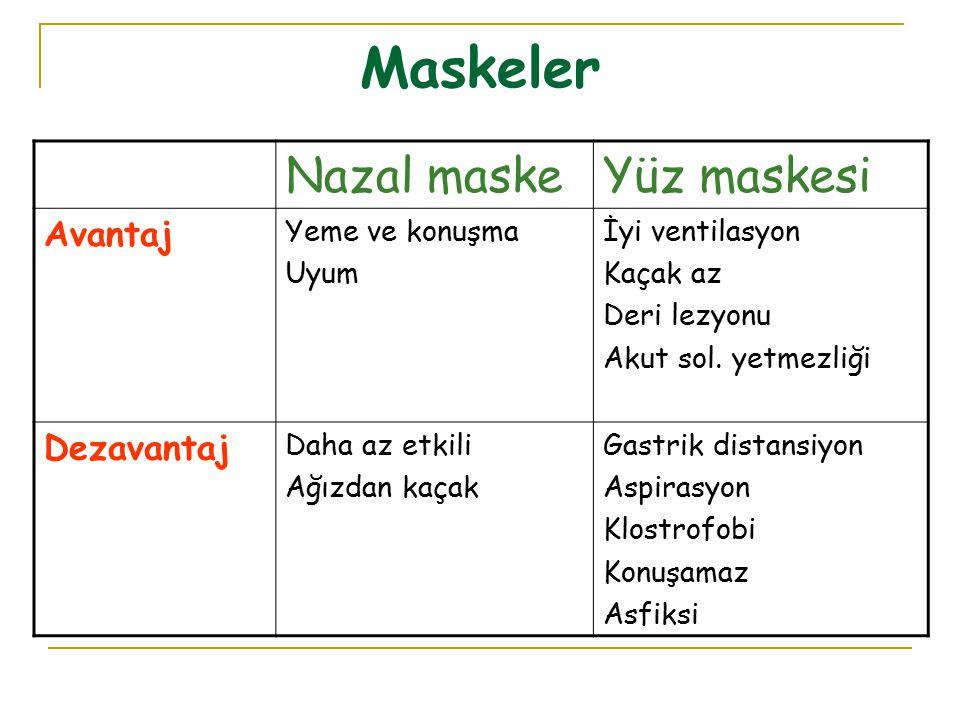 Maskeler Nazal maskeYüz maskesi Avantaj Yeme ve konuşma Uyum İyi ventilasyon Kaçak az Deri lezyonu Akut sol. yetmezliği Dezavantaj Daha az etkili Ağız