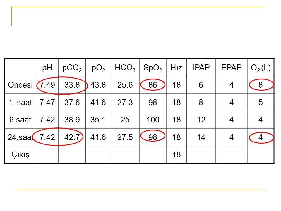 pHpCO 2 pO 2 HCO 3 SpO 2 HızIPAPEPAPO 2 (L) Öncesi7.4933.843.825.68618648 1. saat7.4737.641.627.39818845 6.saat7.4238.935.125100181244 24.saat7.4242.7