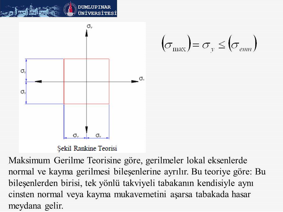 Maksimum Gerilme Teorisine göre, gerilmeler lokal eksenlerde normal ve kayma gerilmesi bileşenlerine ayrılır. Bu teoriye göre: Bu bileşenlerden birisi