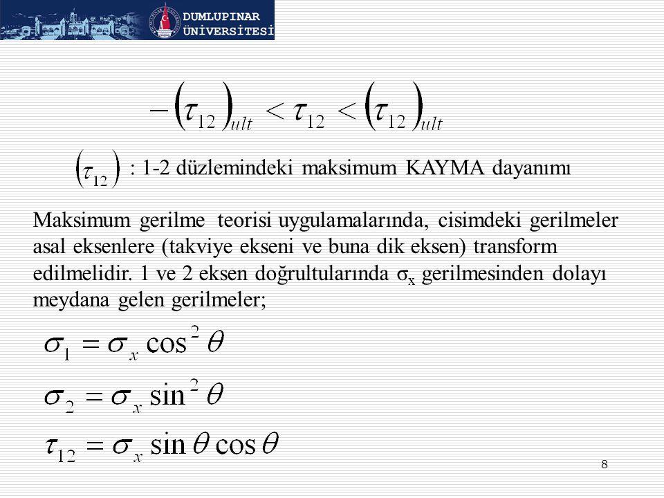 8 : 1-2 düzlemindeki maksimum KAYMA dayanımı Maksimum gerilme teorisi uygulamalarında, cisimdeki gerilmeler asal eksenlere (takviye ekseni ve buna dik