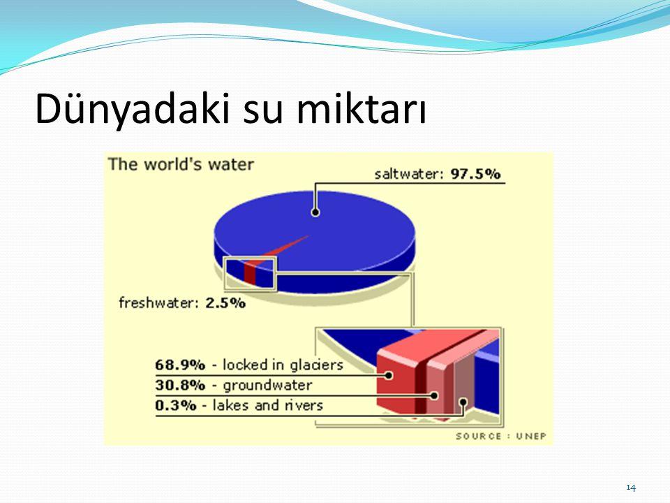 Dünyadaki su miktarı 14