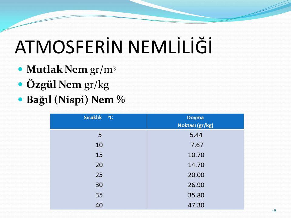 ATMOSFERİN NEMLİLİĞİ Mutlak Nem gr/m 3 Özgül Nem gr/kg Bağıl (Nispi) Nem % Sıcaklık o C Doyma Noktası (gr/kg) 5 10 15 20 25 30 35 40 5.44 7.67 10.70 1