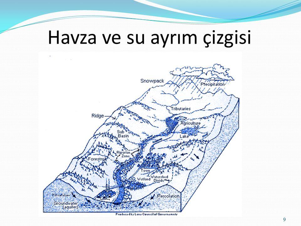 Havza ve su ayrım çizgisi 9