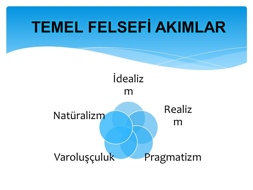 İdealiz m Realiz m PragmatizmVaroluşçuluk Natüralizm