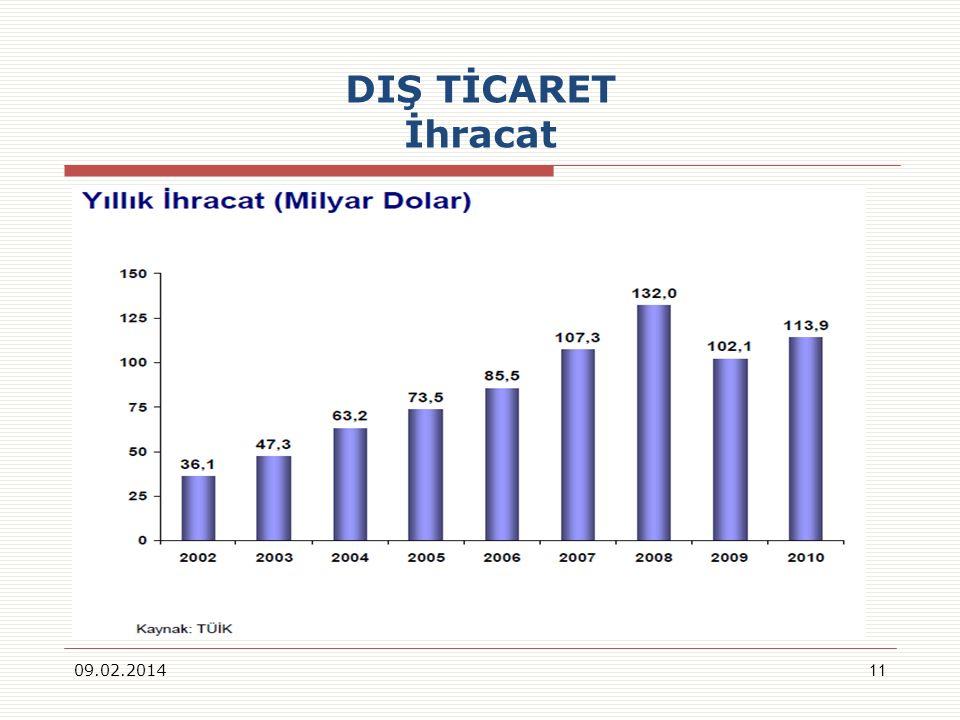DIŞ TİCARET İhracat 09.02.201411