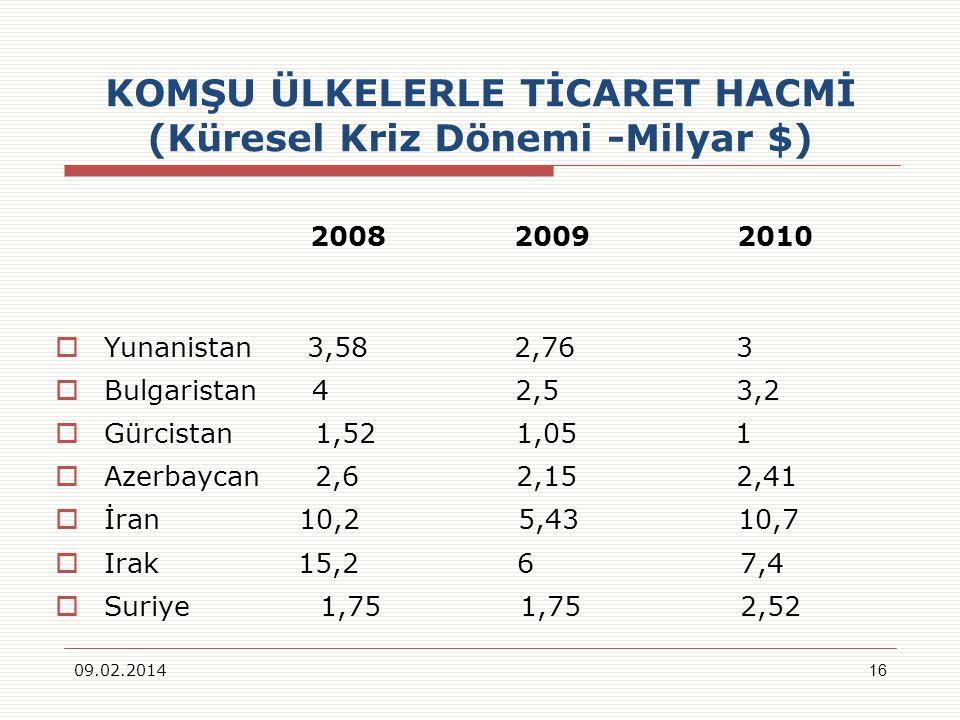 KOMŞU ÜLKELERLE TİCARET HACMİ (Küresel Kriz Dönemi -Milyar $) 2008 2009 2010 Yunanistan 3,58 2,76 3 Bulgaristan 4 2,5 3,2 Gürcistan 1,52 1,05 1 Azerba