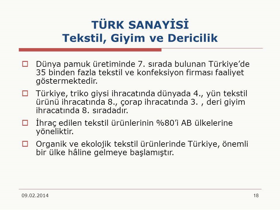 TÜRK SANAYİSİ Tekstil, Giyim ve Dericilik 09.02.201418 Dünya pamuk üretiminde 7. sırada bulunan Türkiyede 35 binden fazla tekstil ve konfeksiyon firma